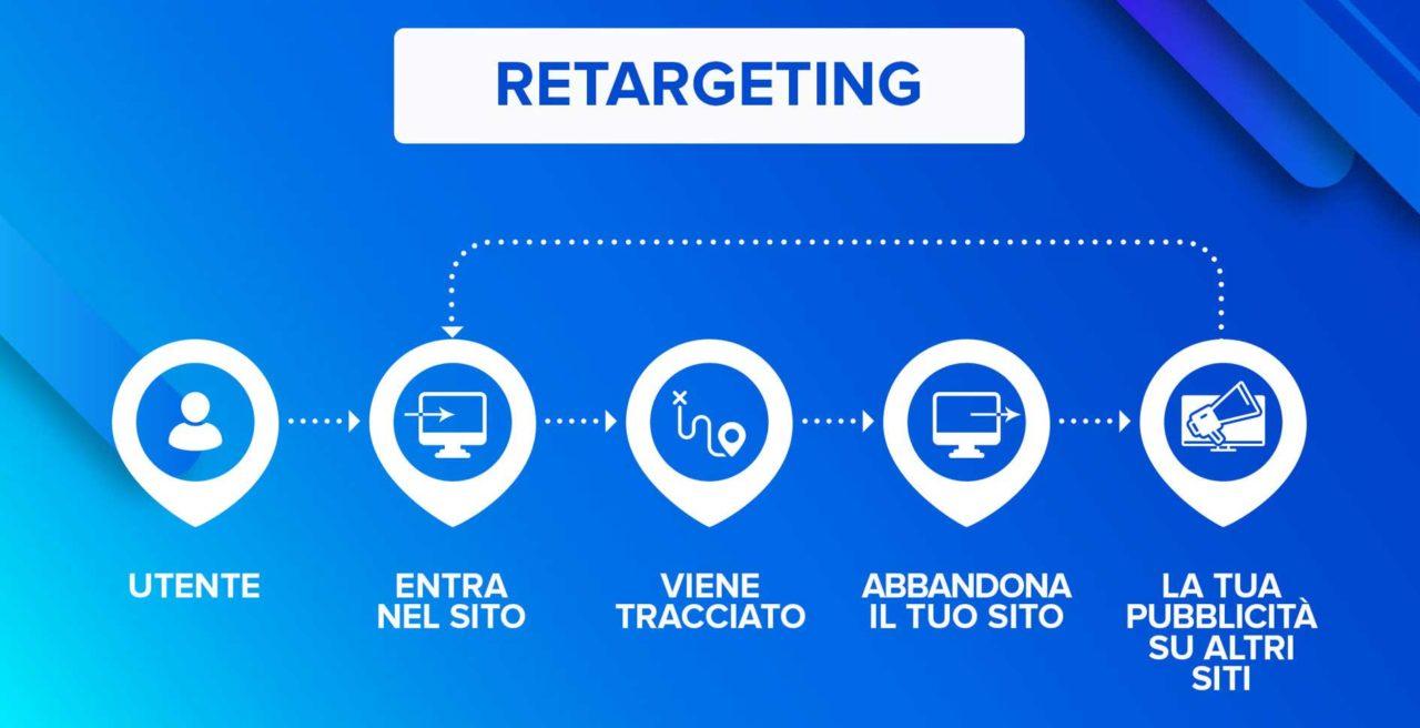 Infografica Retargeting